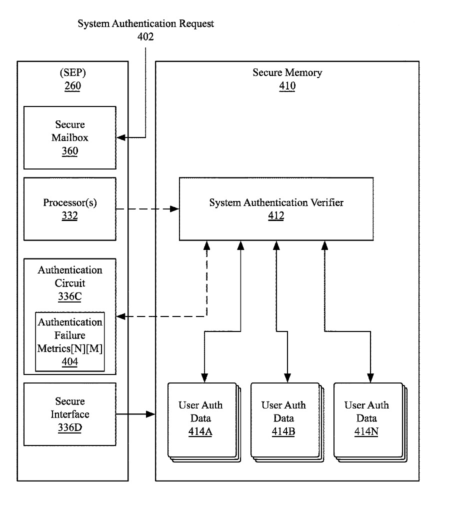 Apple Patent Multi-User Support for iPhone and iPad
