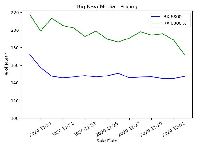 bignavimedianpricing-2