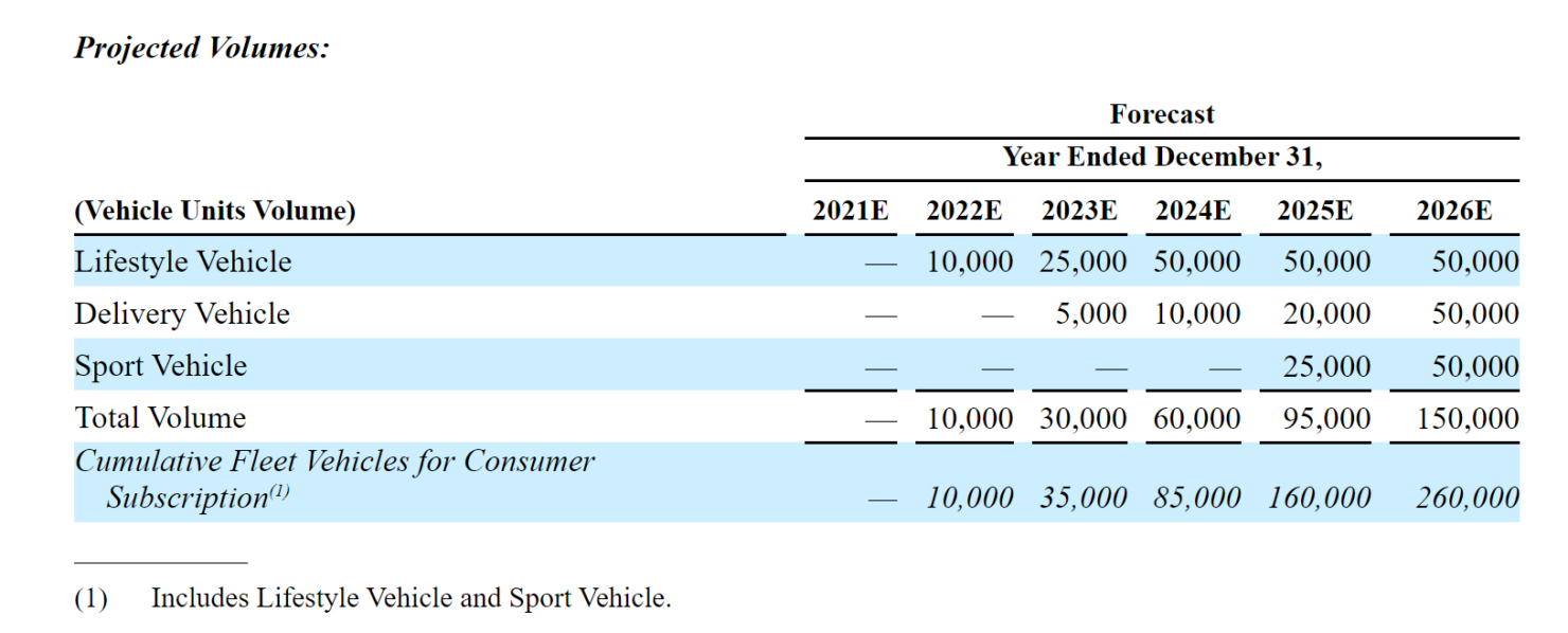 canoo-vehicle-projected-volumes