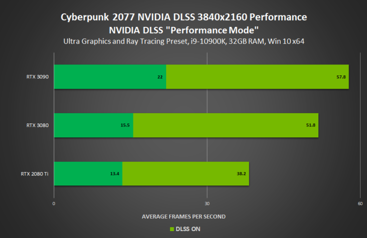 cyberpunk-2077-nvidia-geforce-rtx-official-pc-performance-benchmarks-with-ray-tracing-dlss-on-rtx-3090-rtx-3080-rtx-3070-rtx-3060-ti-_1