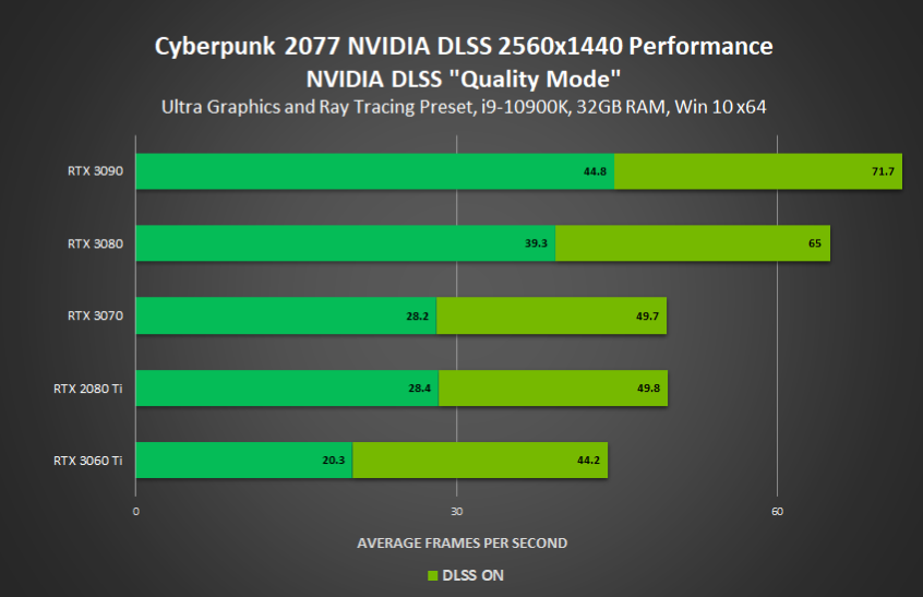 Cyberpunk 2077 NVIDIA GeForce RTX Official PC Performance benchmarks With Ray Tracing & DLSS on RTX 3090, RTX 3080, RTX 3070, RTX 3060 Ti _ 1440p