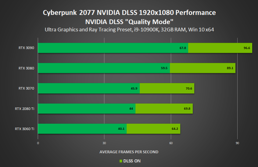 Cyberpunk 2077 NVIDIA GeForce RTX Official PC Performance benchmarks With Ray Tracing & DLSS on RTX 3090, RTX 3080, RTX 3070, RTX 3060 Ti _ 1080p
