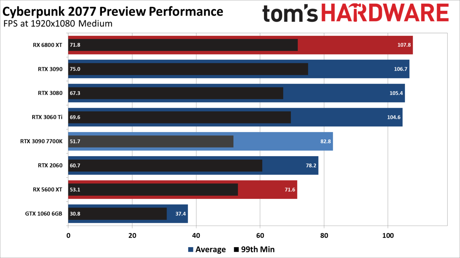cyberpunk-2077-pc-performance-benchmarks_-amd-nvidia-gpus-_-1080p-medium