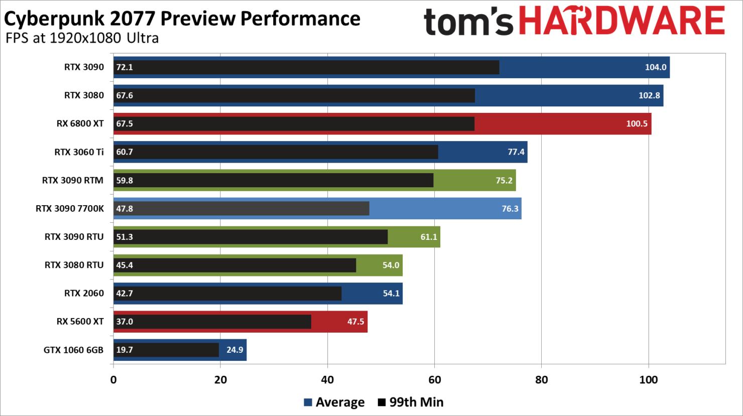 cyberpunk-2077-pc-performance-benchmarks_-amd-nvidia-gpus-_-1080p-ultra