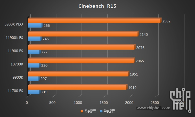intel-core-i9-11900k-core-i9-11900-core-i7-11700-es-rocket-lake-cpu-benchmarks_1