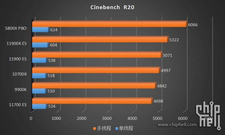 intel-core-i9-11900k-core-i9-11900-core-i7-11700-es-rocket-lake-cpu-benchmarks_2