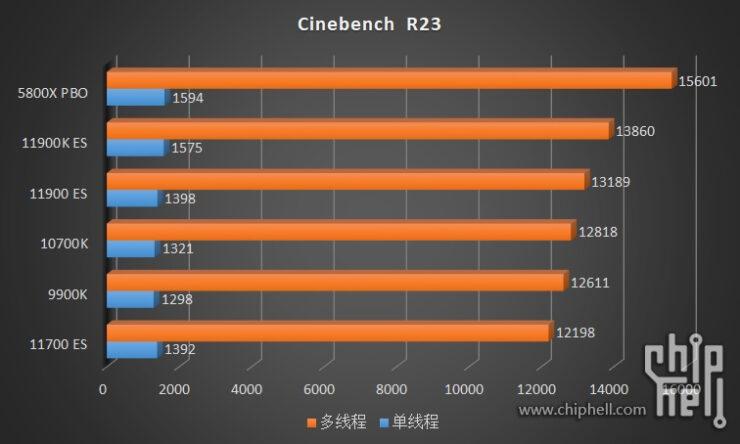 intel-core-i9-11900k-core-i9-11900-core-i7-11700-es-rocket-lake-cpu-benchmarks_3
