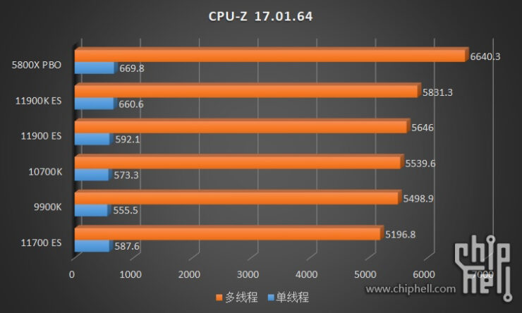 intel-core-i9-11900k-core-i9-11900-core-i7-11700-es-rocket-lake-cpu-benchmarks_4