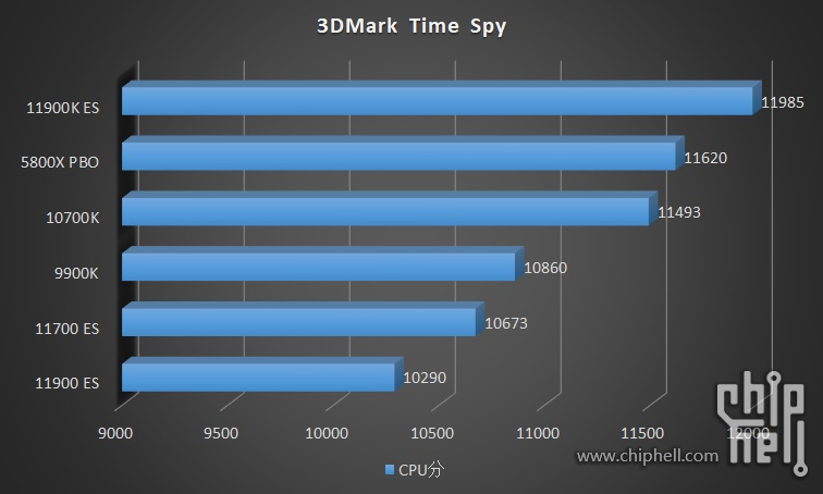 intel-core-i9-11900k-core-i9-11900-core-i7-11700-es-rocket-lake-cpu-benchmarks_5