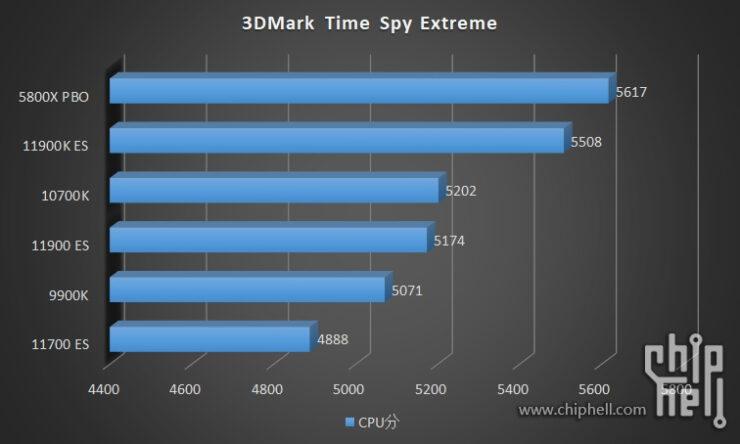 intel-core-i9-11900k-core-i9-11900-core-i7-11700-es-rocket-lake-cpu-benchmarks_6