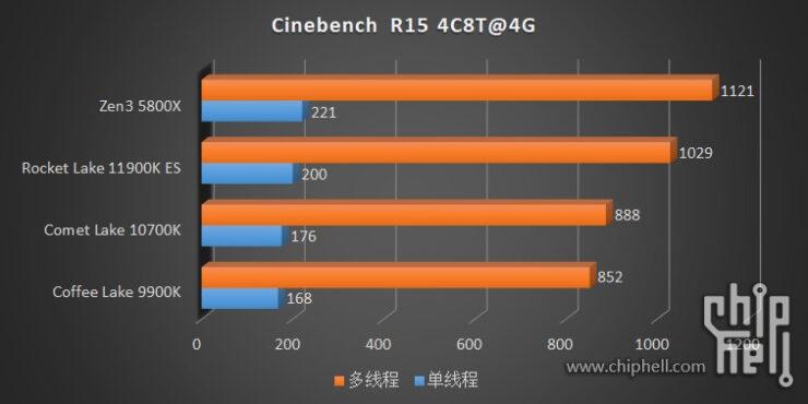 intel-core-i9-11900k-core-i9-11900-core-i7-11700-es-rocket-lake-cpu-benchmarks_ipc-test-_1