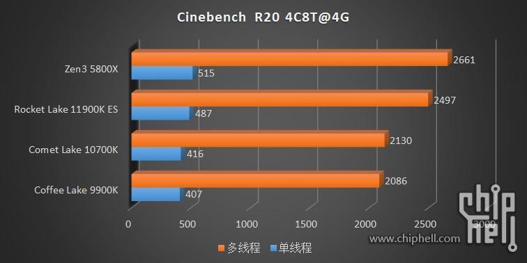 intel-core-i9-11900k-core-i9-11900-core-i7-11700-es-rocket-lake-cpu-benchmarks_ipc-test-_2