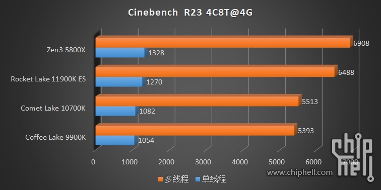 intel-core-i9-11900k-core-i9-11900-core-i7-11700-es-rocket-lake-cpu-benchmarks_ipc-test-_3