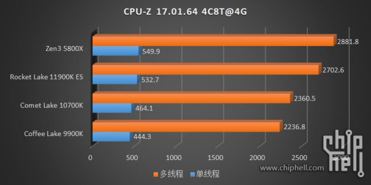 intel-core-i9-11900k-core-i9-11900-core-i7-11700-es-rocket-lake-cpu-benchmarks_ipc-test-_4