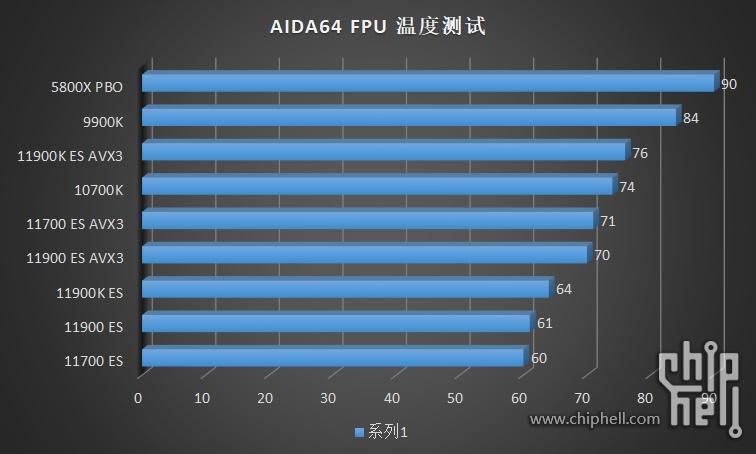 intel-core-i9-11900k-core-i9-11900-core-i7-11700-es-rocket-lake-cpu-benchmarks_power-_1
