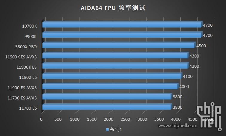 intel-core-i9-11900k-core-i9-11900-core-i7-11700-es-rocket-lake-cpu-benchmarks_power-_2