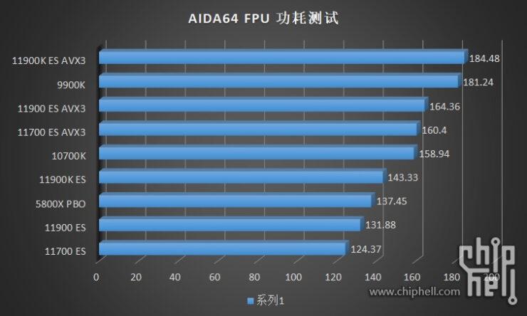 intel-core-i9-11900k-core-i9-11900-core-i7-11700-es-rocket-lake-cpu-benchmarks_power-_3