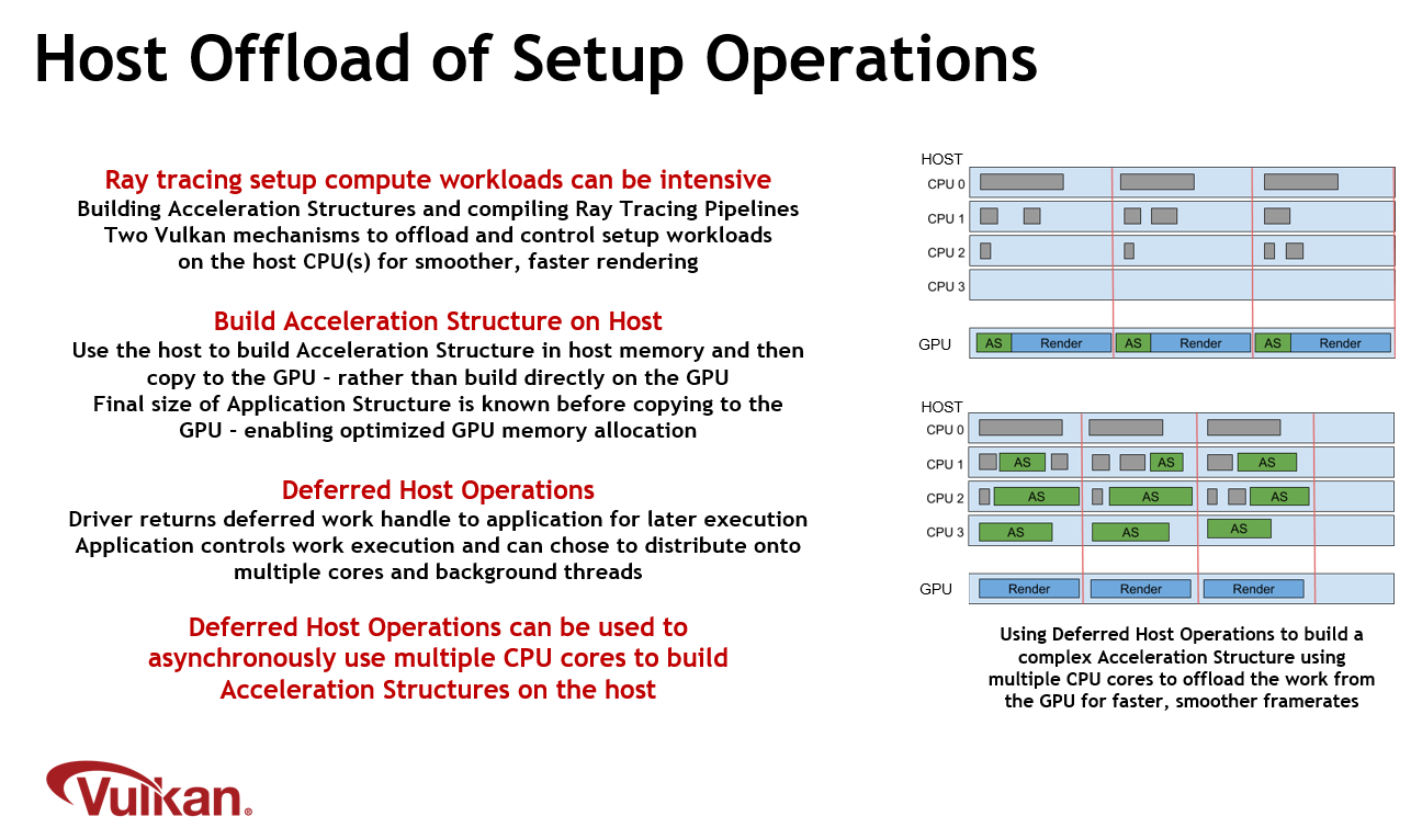 khronos-host-offload-of-setup-operations