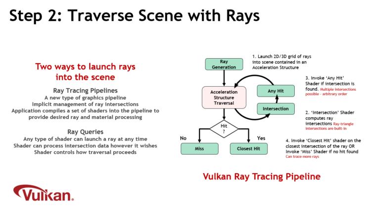khronos-step-2-traverse-scene-with-rays