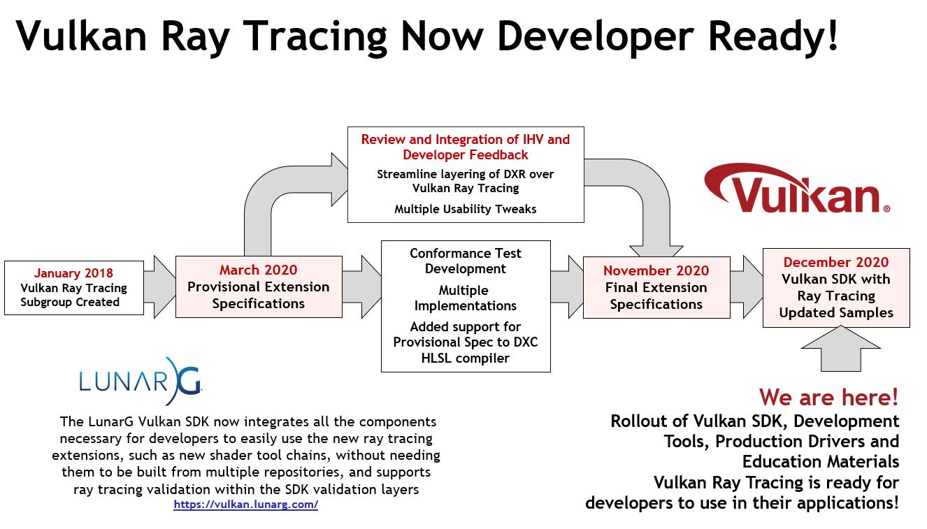 khronos-vulkan-ray-tracing-now-developer-ready