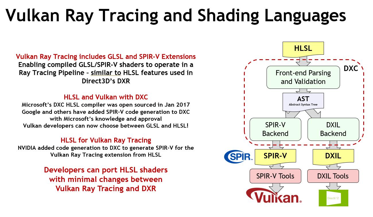 khronos-vulkan-ray-tracing-and-shading-languages