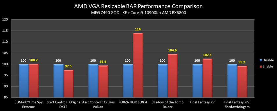 MSI Intel Z490 Motherboard Resizable-BAR Performance Benchmarks With Intel Core i9-10900K CPU & AMD Radeon RX 6800 XT Graphics Card _1