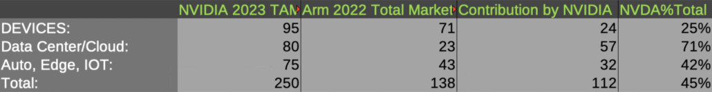 NVIDIA ARM 2023 DERIVED TAM ESTIMATES