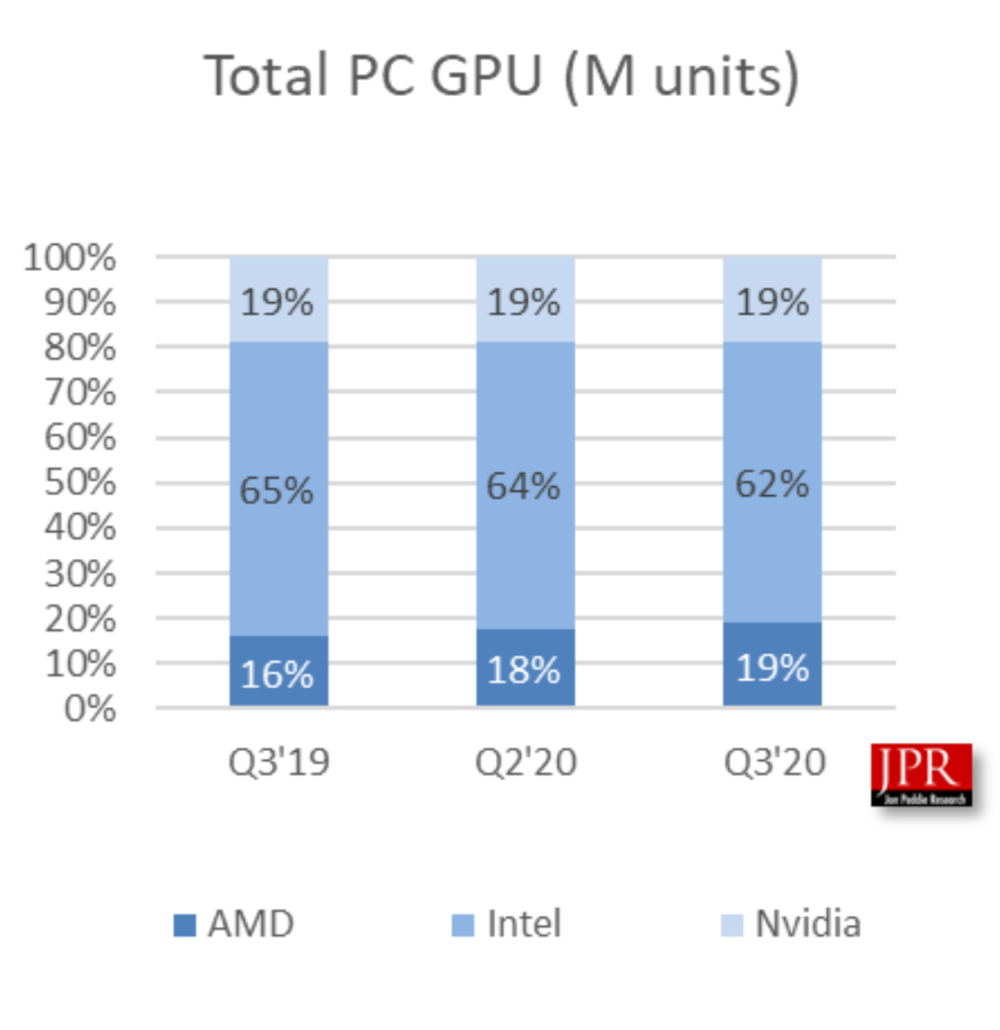AMD Radeon RX & NVIDIA GeForce RTX GPU Market Share Report Q3 2020 Overall