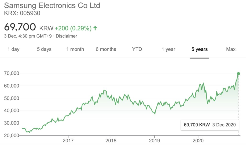 Samsung Share Price December 3 2020