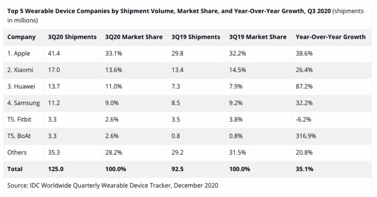 Top 5 Wearable Device Companies by Shipment Volume