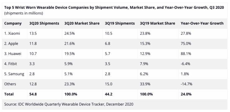 Top 5 Wrist Worn Wearable Device Companies