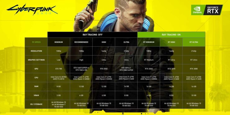 cyberpunk-2077-nvidia-geforce-recommended-system-specs