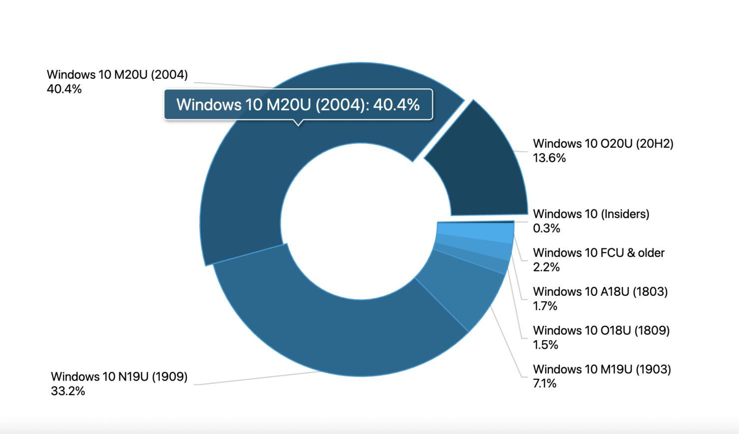 windows 10 update adoption