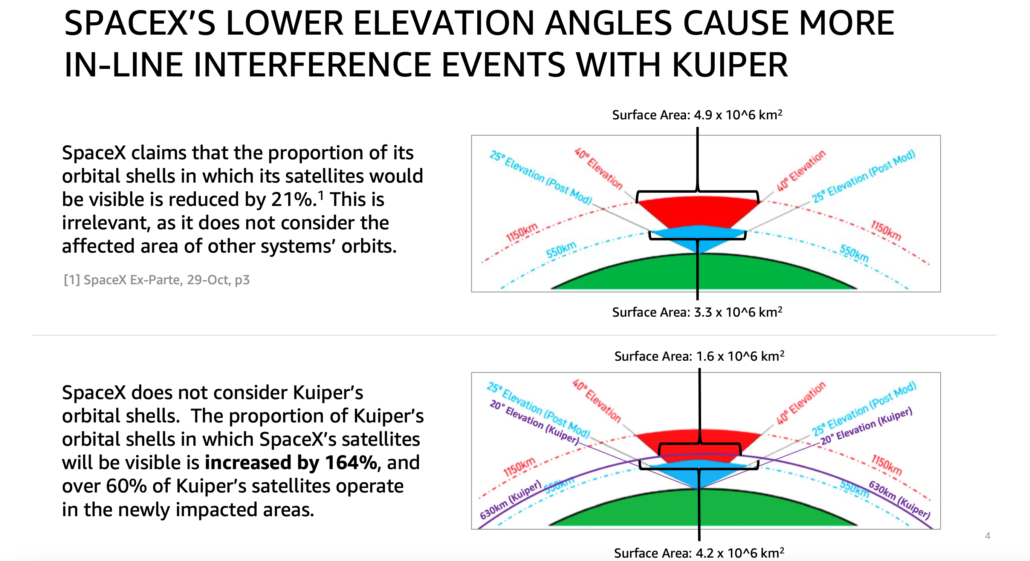 Amazon interference elevation angles