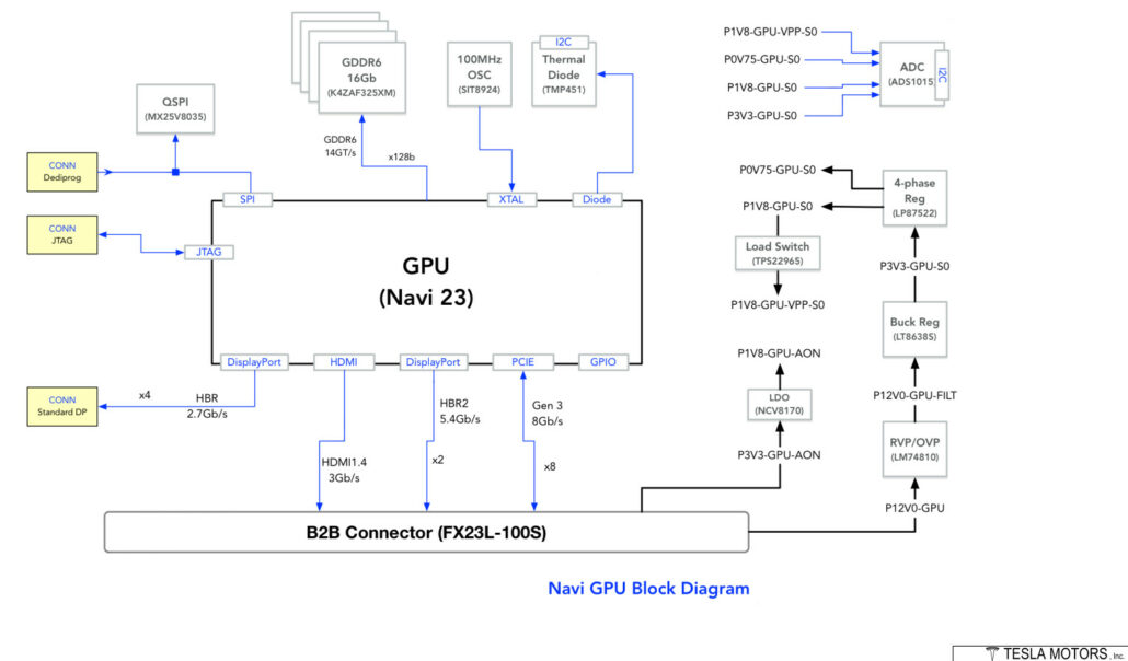 AMD Navi 23 RDNA 2 GPU Block Diagram leaked by Patrick Schur