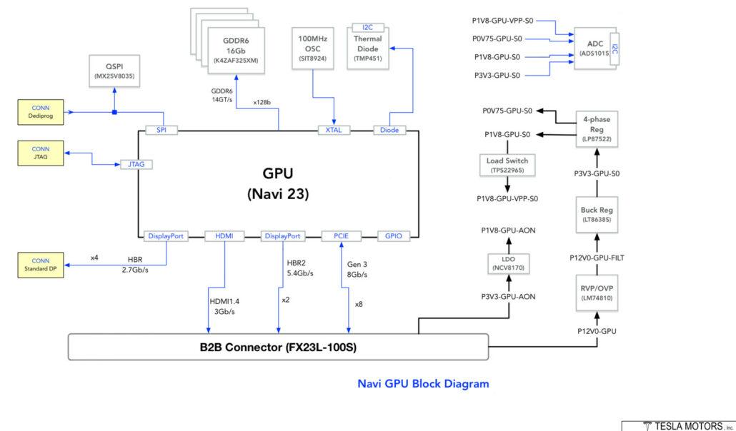 AMD Navi 23 RDNA 2 GPU Block Diagram leaked by Patrick Schur