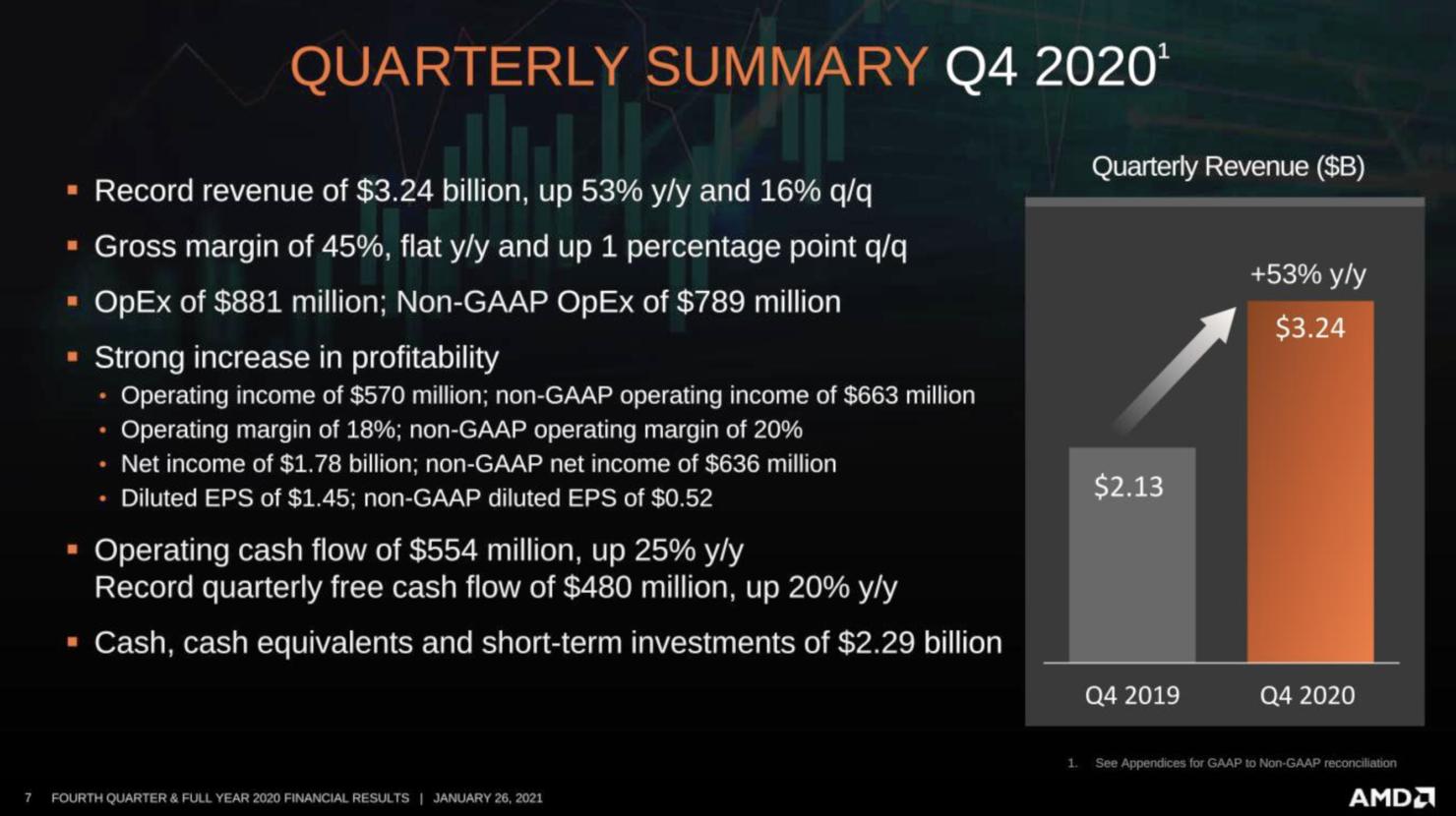 AMD Q4 2020 Earnings