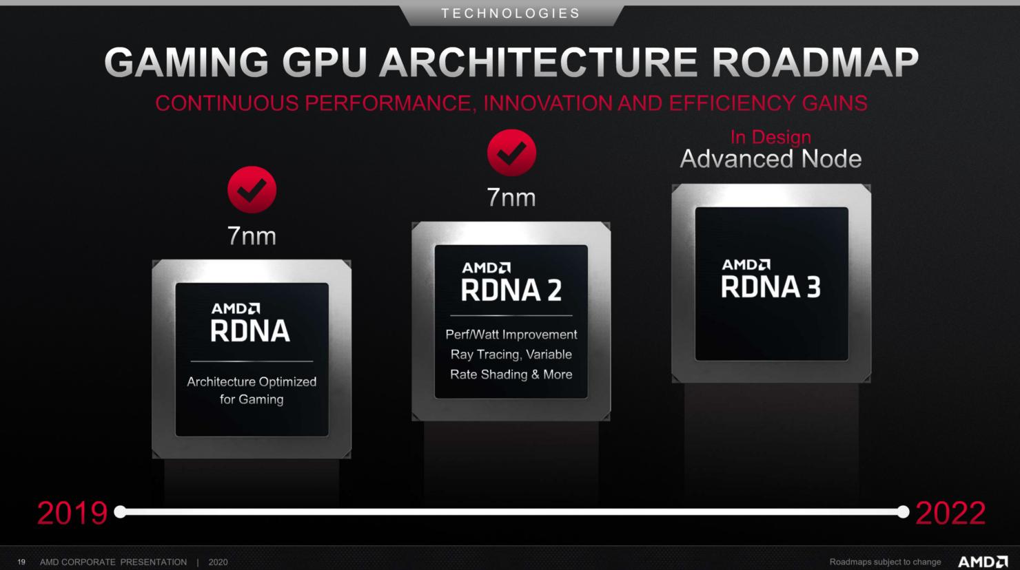 amd-rdna-gpu-architecture-roadmap-2022