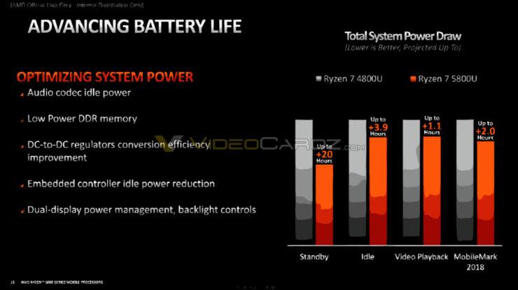 amd-ryzen-5000-advanced-battery-life2