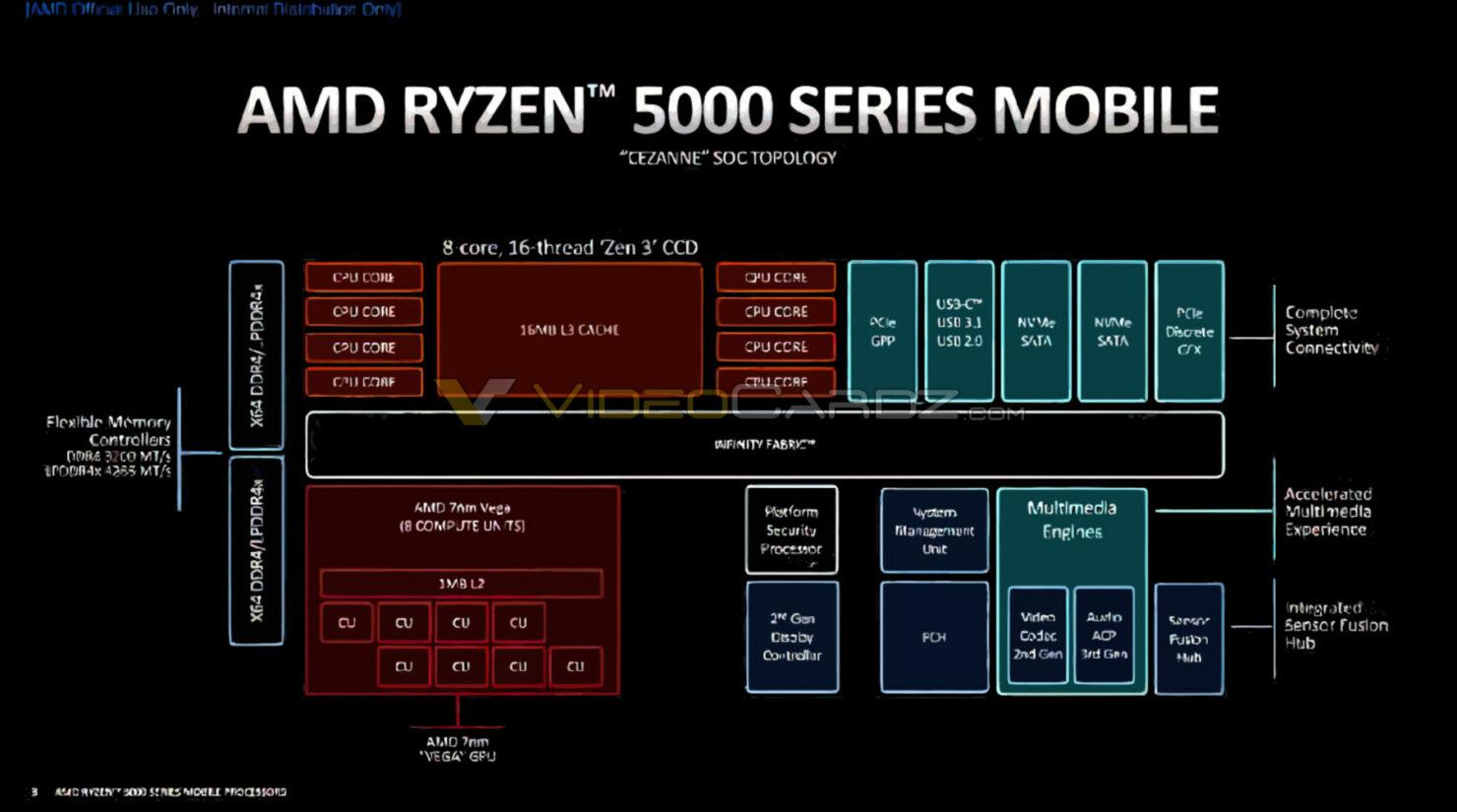 amd-ryzen-5000-mobile-diagram