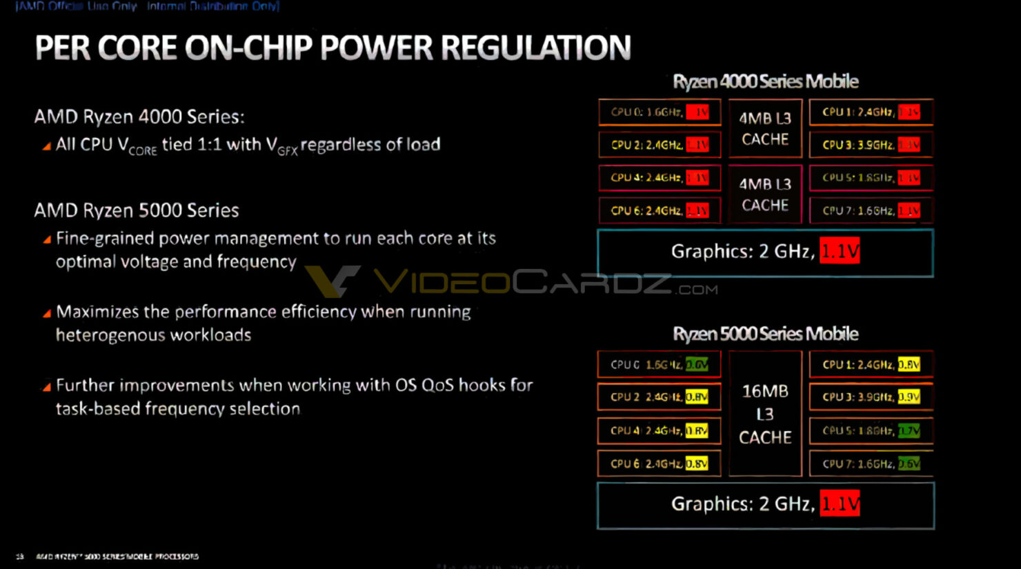 amd-ryzen-5000-per-core-on-chip-power-regulation