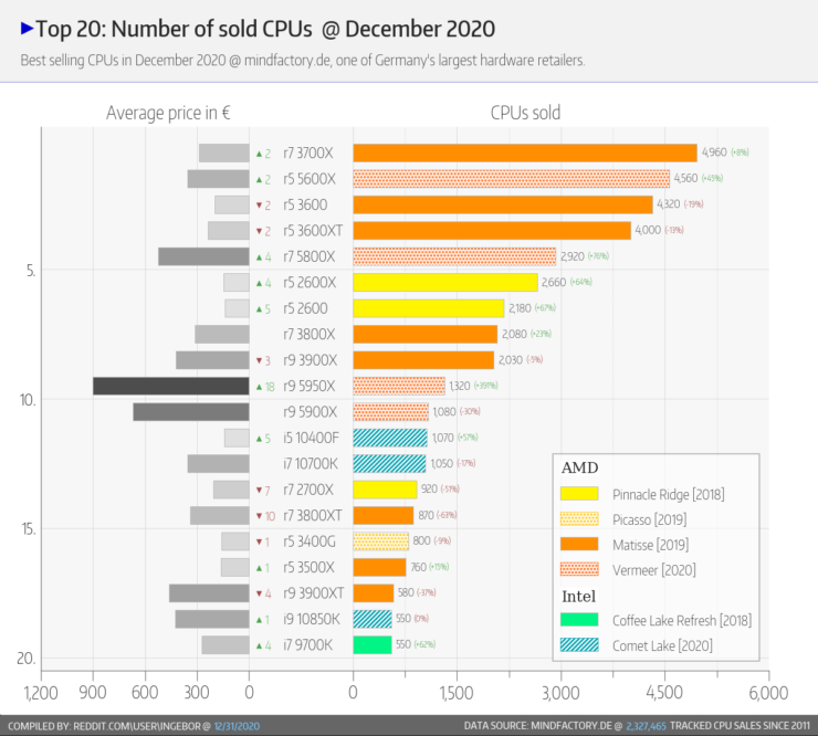 amd-ryzen-5000-zen-3-ryzen-3000-zen-2-desktop-cpu-sales-vs-intel-10th-gen-9th-gen-core-cpus-_-december-2020-_6