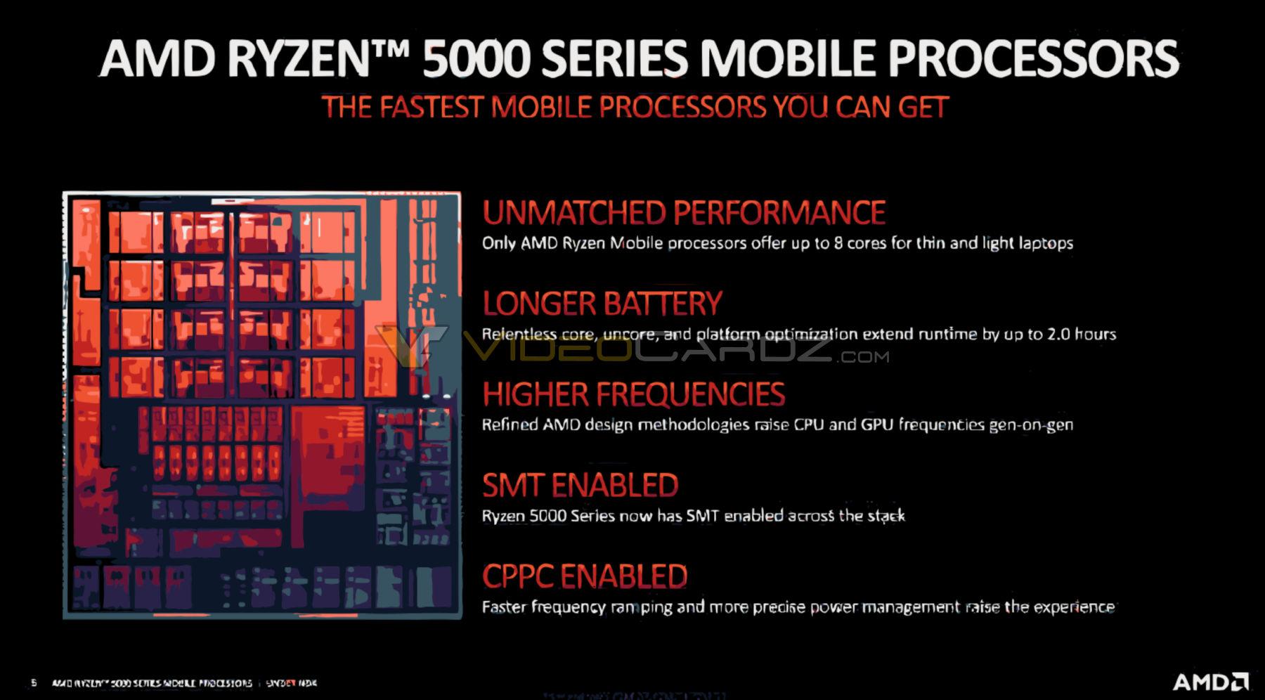 AMD Mengumumkan Zen 3 Based 'Cezanne' Ryzen 5000 Mobility Series Processors