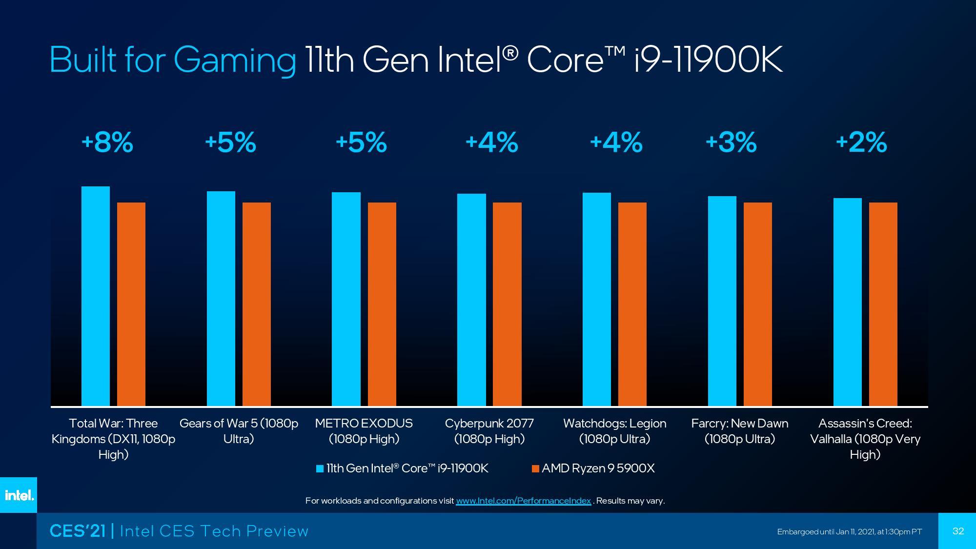 Intel Core i9-11900K 'Rocket Lake' Flagship 8-Core CPU Benchmarks: Mengalahkan AMD 12-Core Ryzen 5900X Di Cyberpunk 2077 Dan Banyak Lagi!