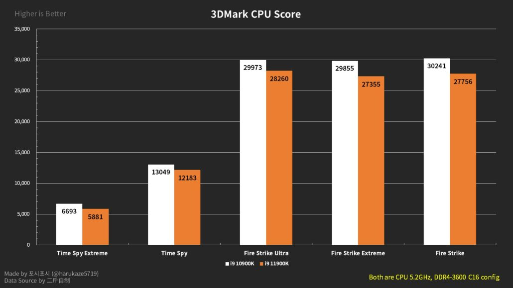 Intel Core i9-11900K vs Core i9-10900K 5.2 GHz OC 3DMark Benchmarks