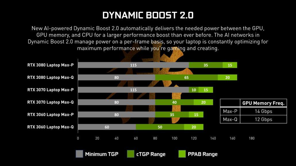 NVIDIA GeForce RTX 30 Mobility GPUs TGP cTGP PPAB Power Profiles