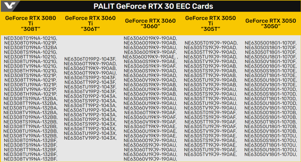 NVIDIA GeForce RTX 3080 Ti, RTX 3050 Ti, RTX 3060, RTX 3050 Graphics Cards Listed at EEC by Palit