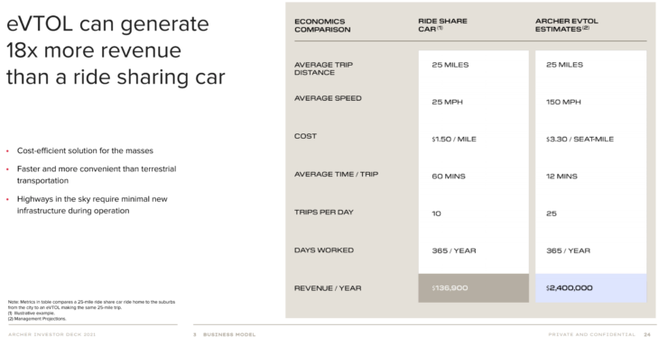 business-model-revenue-potential