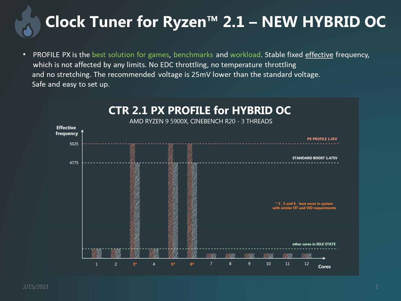 ctr-2-1-clock-tuner-for-amd-ryzen-cpus-_-amd-ryzen-5000-zen-3-desktop-cpus-_1