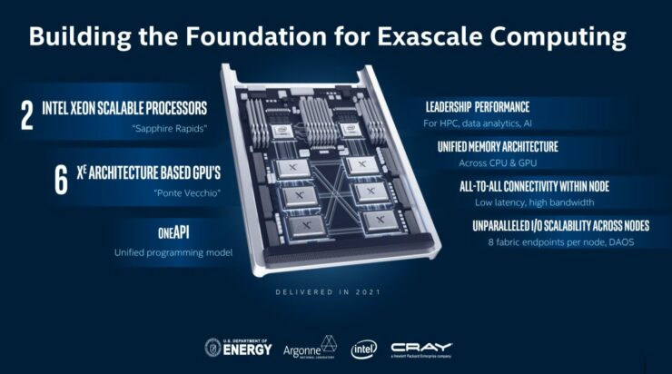 intel-aurora-xe-exascale-1600x890